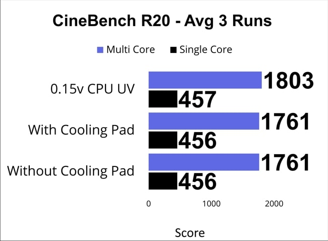 A chart on the cinebench R20 score for single and multi-core Intel Core i7 CPU of Lenovo IdeaPad S540 laptop.