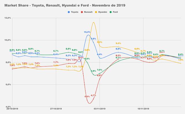 Carros mais vendidos do Brasil - novembro de 2019 - parcial