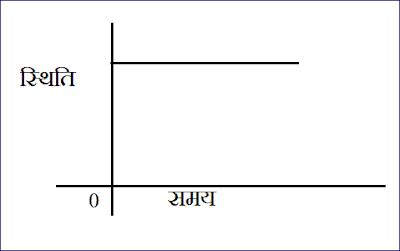 वस्तु की स्थिति , समय के मध्य ग्राफ -4