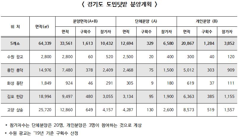 경기도, 도유지와 미활용 공공부지 도민 1만 여명에게 텃밭으로 제공