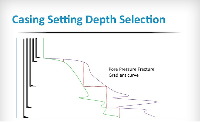 SELECTION OF CASING SETTING DEPTHS