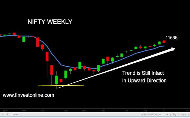 nifty price chart www.finvestonline.com