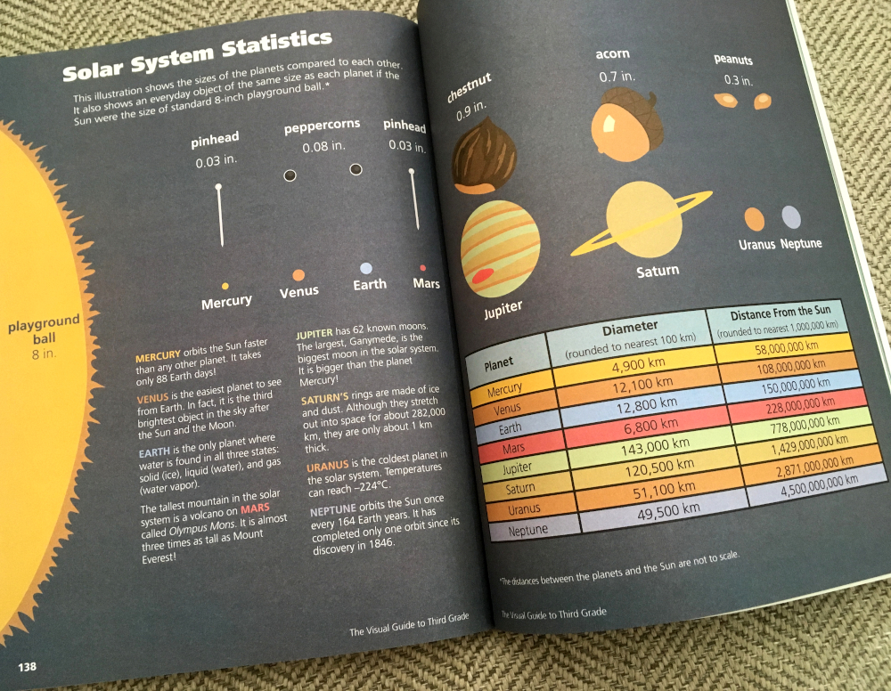 Page showing solar system stats