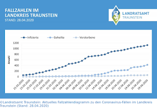 Screenshot Grafik Corona Fallzahlen Landkreis Traunstein vom 28.4.2020