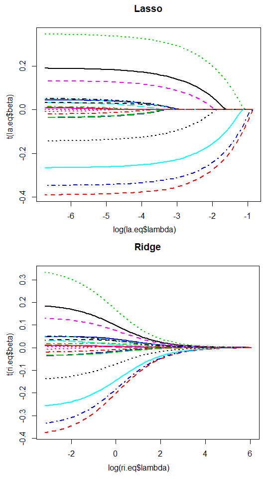 Lasso shrinkage graph