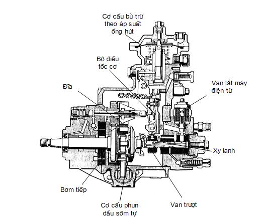 Kết cấu bơm cao áp phân phối VE