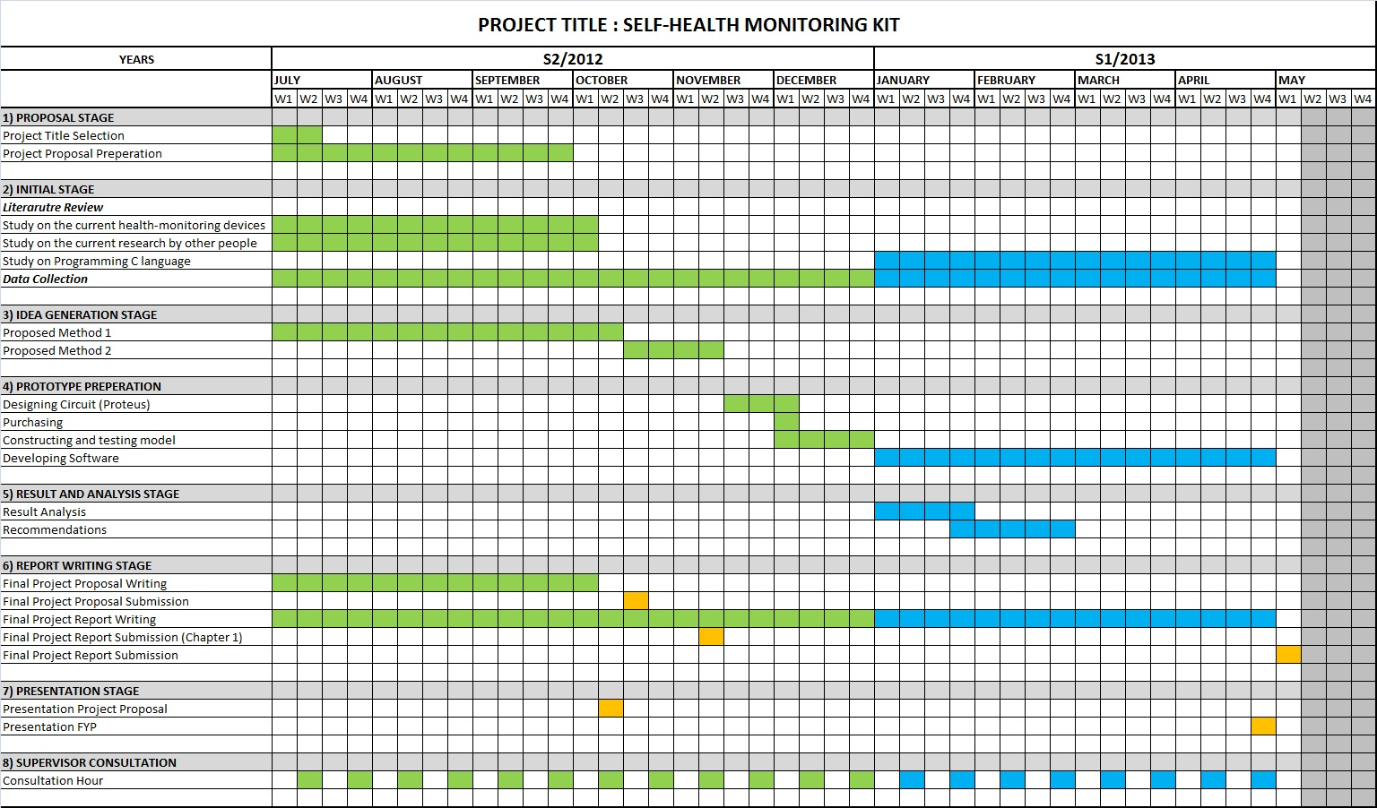 Work plan below is the gantt chart for duration of completing this final year project also development self health monitoring kit rh nurizzati spot