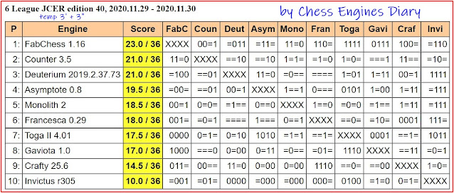 Chess Engines Diary - test tournaments - Page 2 2020.11.29.6League.ed.40