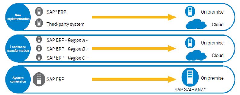 SAP S4 Tutorials: Moving to S/4 Hana : Activate methodology   - ERP