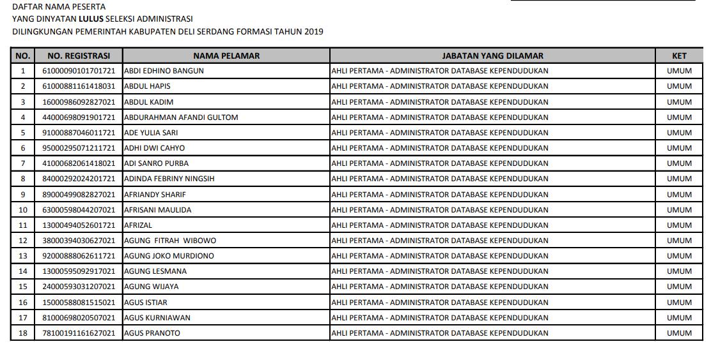 Hasil Verifikasi Berkas dan Verifikasi Online Seleksi CPNS Pemerintah Kabupaten Deli Serdang Formasi Tahun 2019