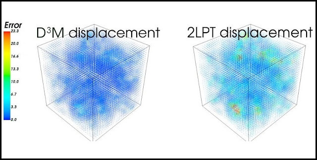 A comparison of the accuracy of two models of the Universe. The new deep learning model (left), dubbed D3M, is much more accurate than an existing analytic method (right) called 2LPT. The colors represent the error in displacement at each point relative to the numerical simulation, which is accurate but much slower than the deep learning model. (Credit: S. He et al./PNAS2019)