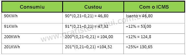 tabela de comparação faixas de gasto de energia