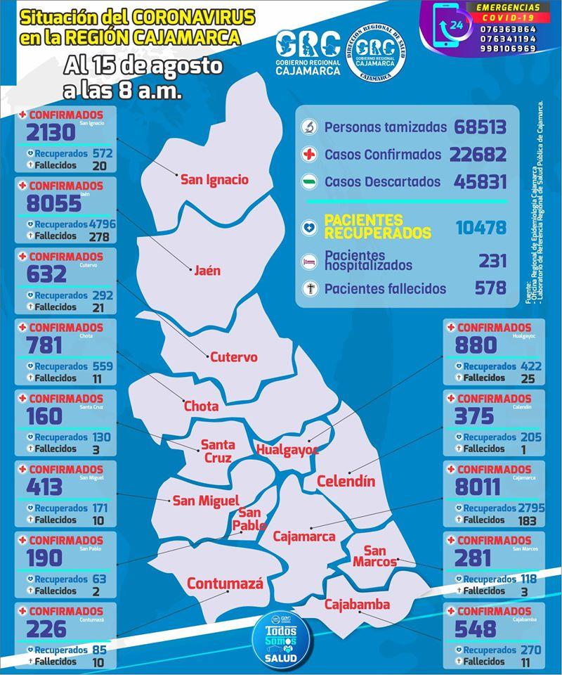 Cajabamba supera los 548 casos positivos de COVID 19 y 11 fallecidos