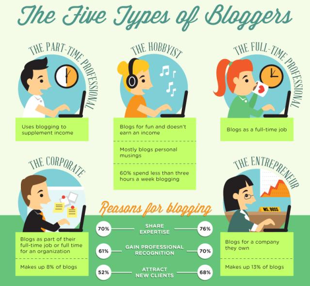 Jenis-Jenis Blogger
