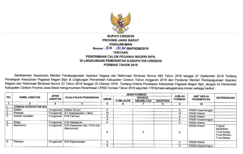 Lowongan Kerja CPNS Kabupaten Cirebon Tahun 2019 [176 Formasi]