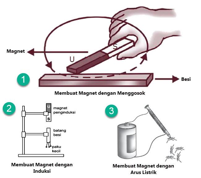 Membuat Magnet