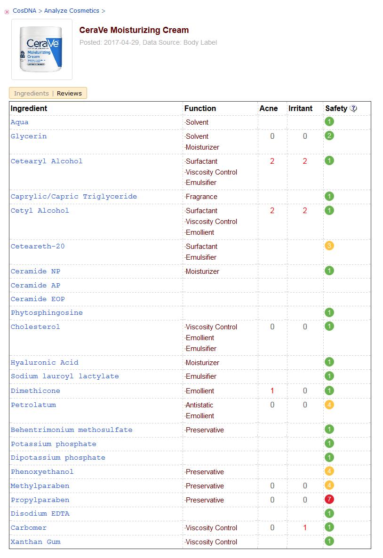 Bảng đánh giá độ an toàn các thành phần CeraVe Cream của CosDNA