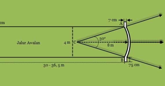 Spesifikasi Ukuran dan Gambar Lapangan Lempar Lembing ...