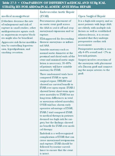 endovascular aneurysm management