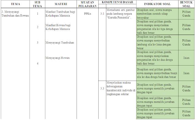 Kisi-kisi PAS Kelas 3 SD/MI: Tema 2