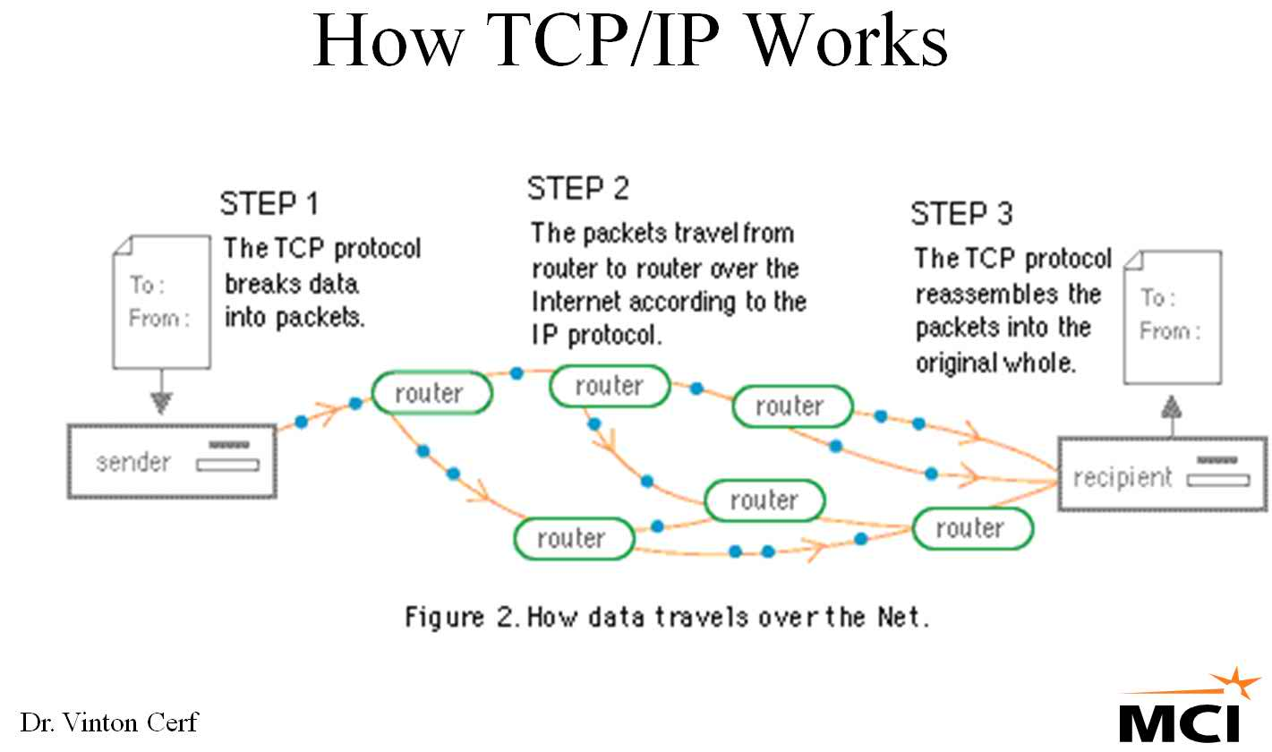 TECHNOLOGY OVERLOADED: Tcp/ip