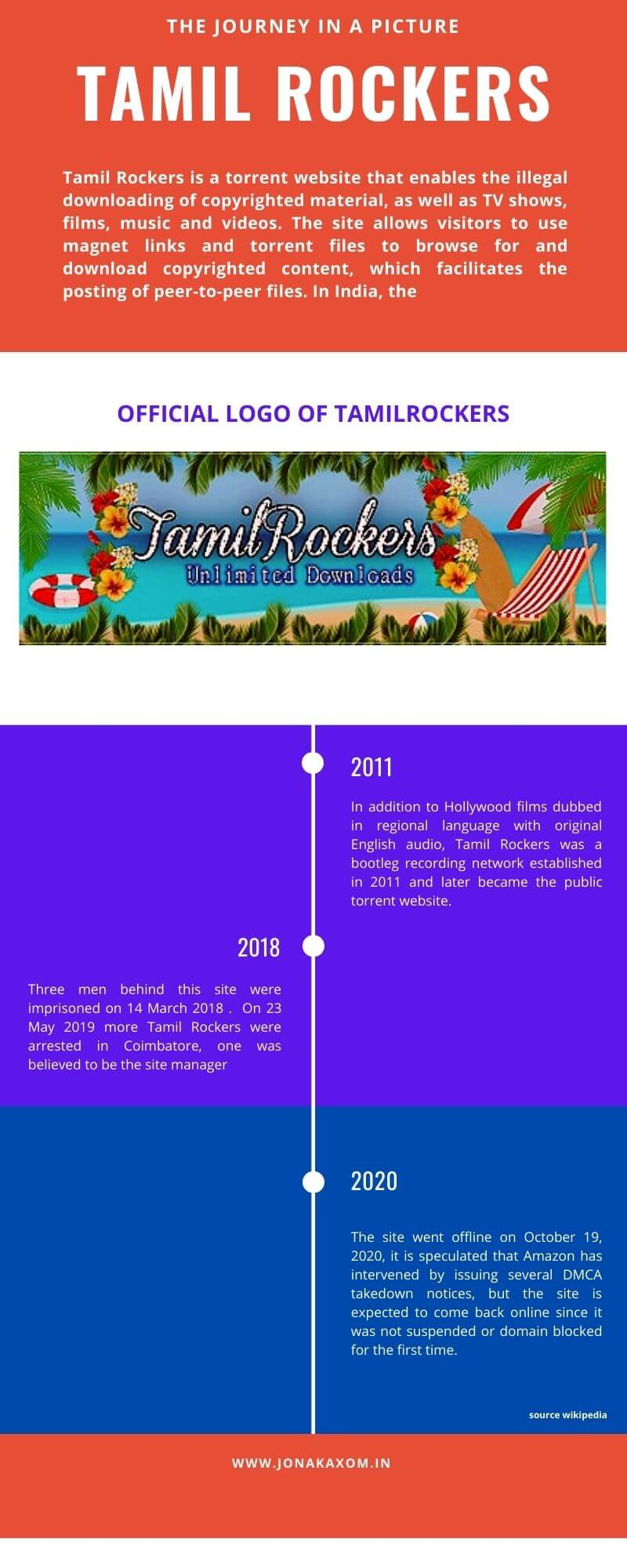 What is Tamil rockers movie download site? Infograph