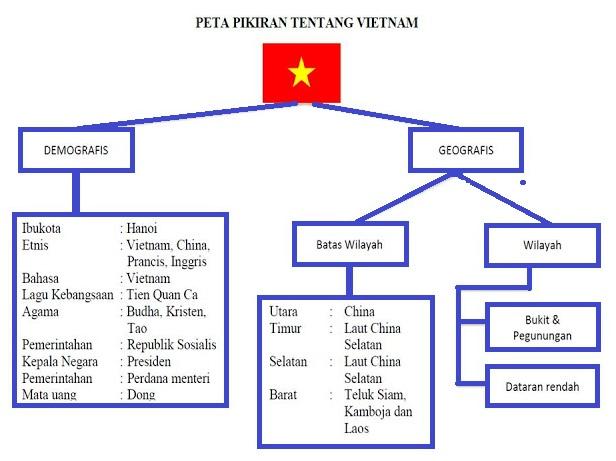 Peta Pikiran tentang Vietnam www.simplenews.me