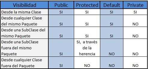 variables y modificadores de acceso