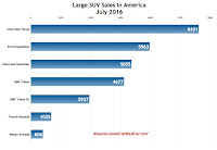 USA large SUV sales chart July 2016