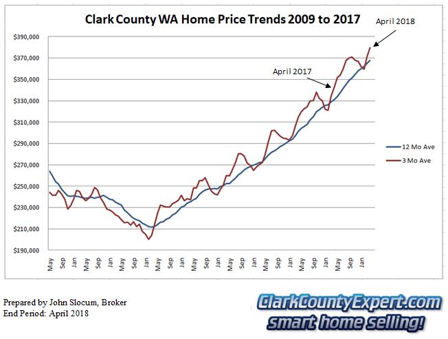 Clark County Home Sales April 2018- Average Sales Price Trends