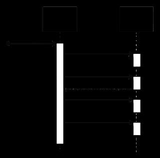 Exemplo de diagra de sequência com mensagens UML
