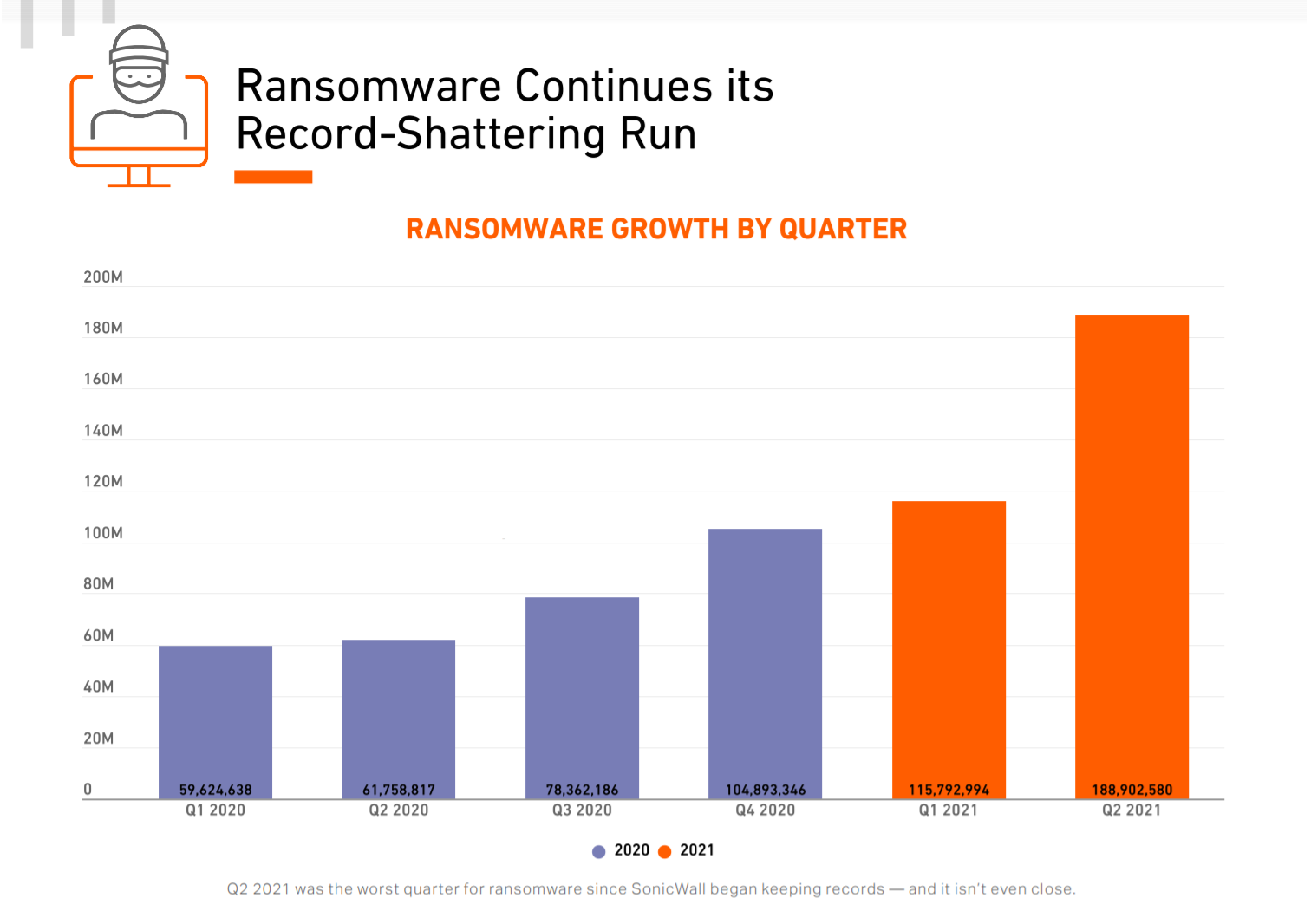 Ransomware Continues its Record-Shattering Run