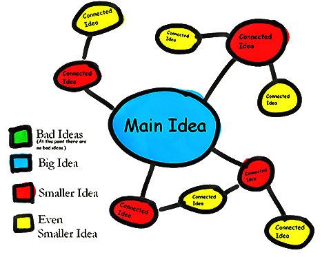 Clustering idea