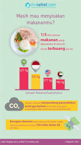 Foodwaste di Indonesia