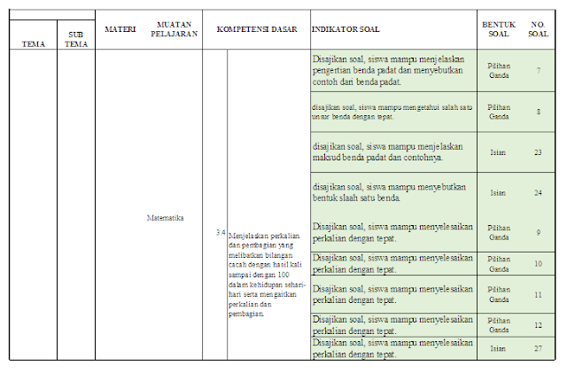 Kisi-kisi PTS Kelas 2 SD/MI: Tema 2 Subtema 1 dan 2