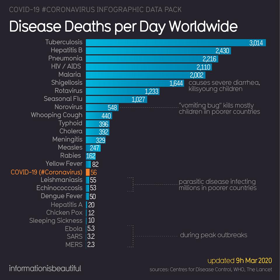 Coronavirus Infographic - 7