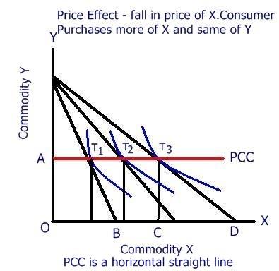 PRICE EFFECT Economics Assignment Help