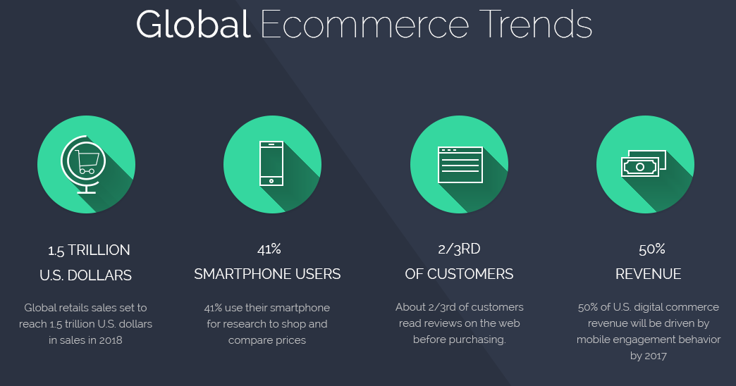 e commerce and its benefits to consumers Abstract e - commerce allows consumers to electronically exchange goods and services with no barriers of time or distance electronic commerce has expanded rapidly over the past five years and is predicted to continue at this rate, or even accelerate in the near future the boundaries between conventional and.