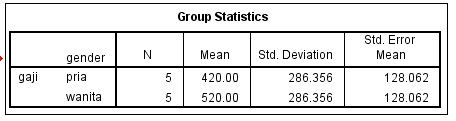 hasil output spss statistik 1