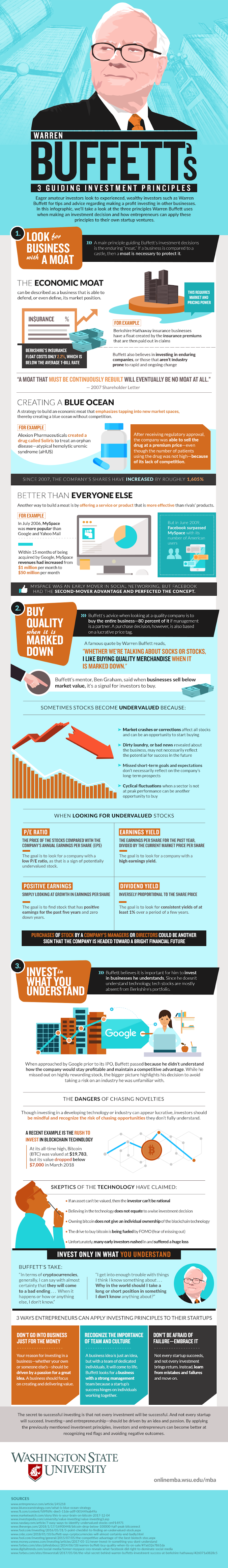 Warren Buffett's 3 Guiding Investment Principles #infographic