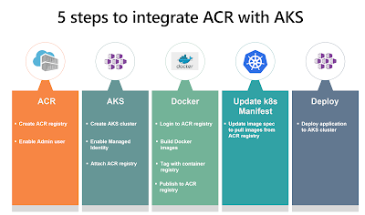 2 steps to integrate ACR with AKS