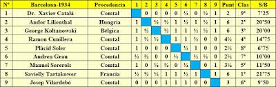 Clasificación final por orden del sorteo inicial del I Torneo Internacional del Comtal