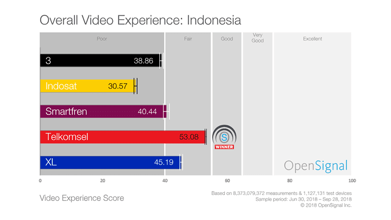 Video experience score in Indonesia