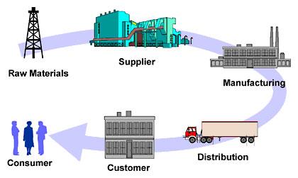 Ba bước để Giảm thiểu rủi ro chuỗi cung ứng ... Bây giờ