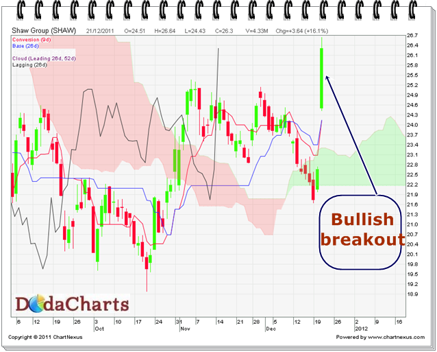 Shaw Group Technical chart