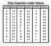 جدول كود الحروف للمكثفات السطحية