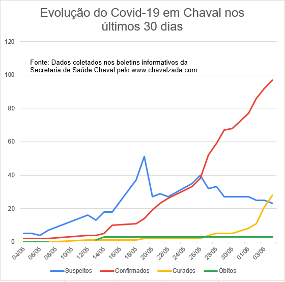 Evolução do Covid em Chaval