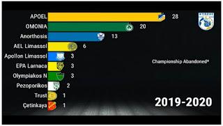 Πρωταθλητές: 1935 μέχρι 2020