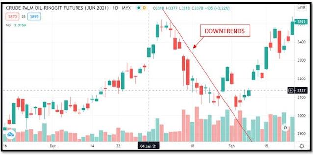 FCPO : Keadaan bila market downrends