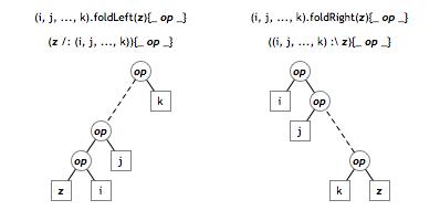 foldLeft vs foldRight (hình trộm từ Internet)
